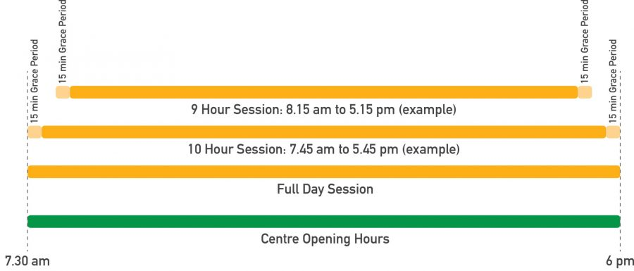 Next Generation Child Care Centre - Session Times - Info Graphic